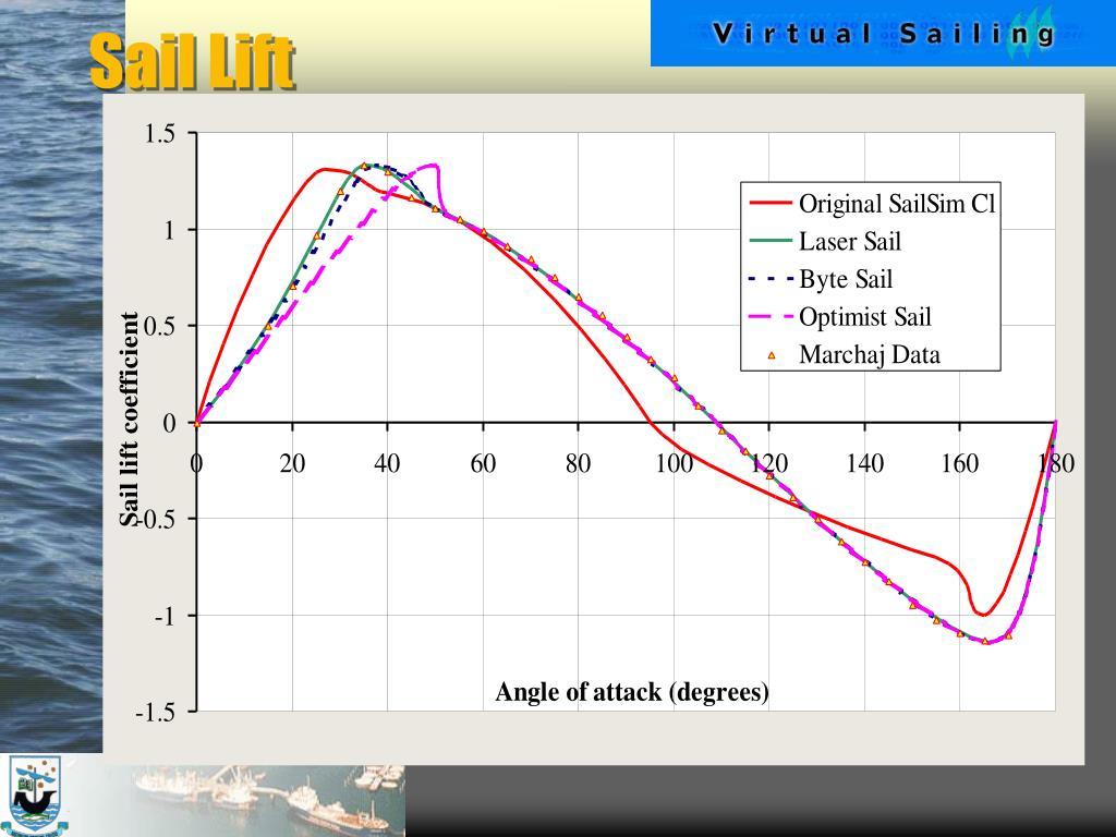 Sail Lift