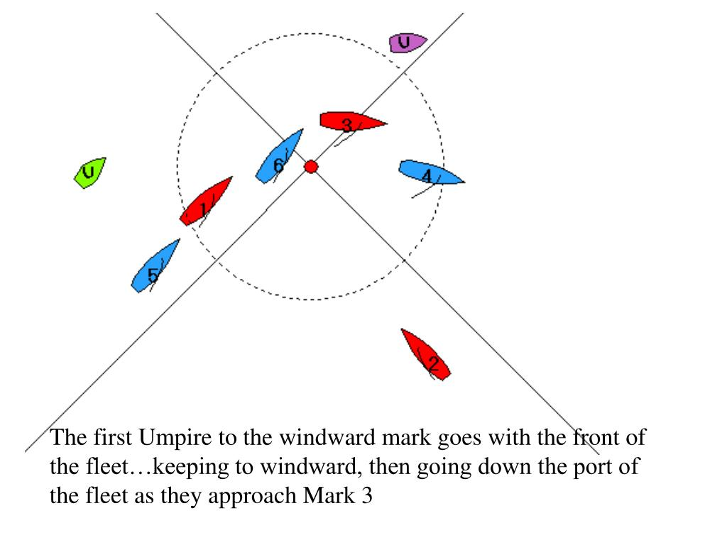 The first Umpire to the windward mark goes with the front of the fleet…keeping to windward, then going down the port of the fleet as they approach Mark 3