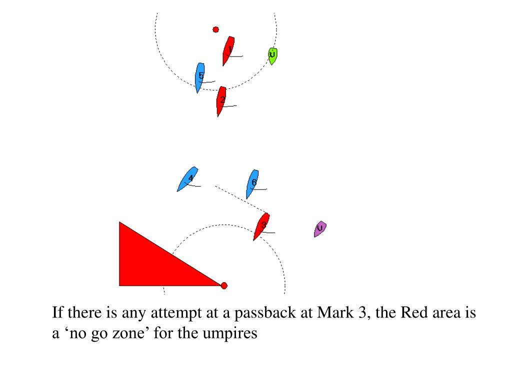 If there is any attempt at a passback at Mark 3, the Red area is a no go zone for the umpires