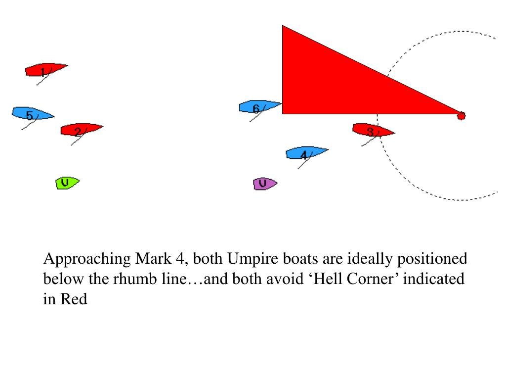 Approaching Mark 4, both Umpire boats are ideally positioned below the rhumb lineand both avoid Hell Corner indicated in Red