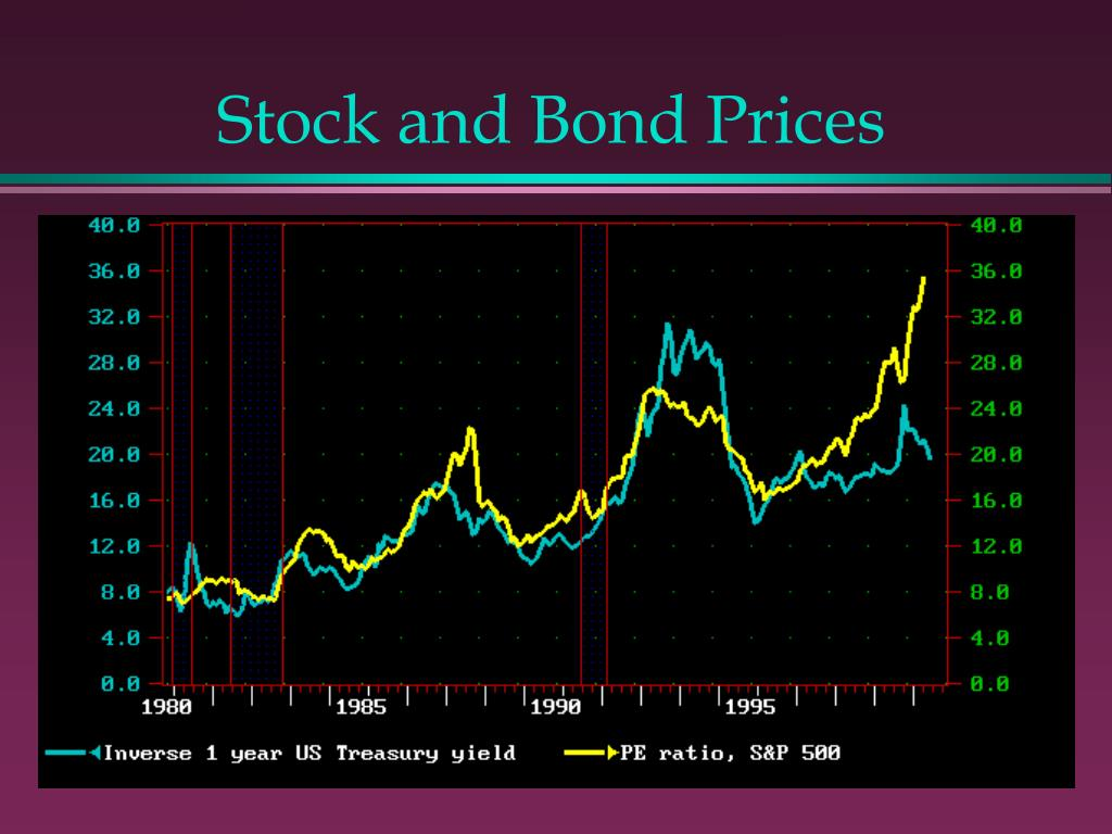 Stock and Bond Prices