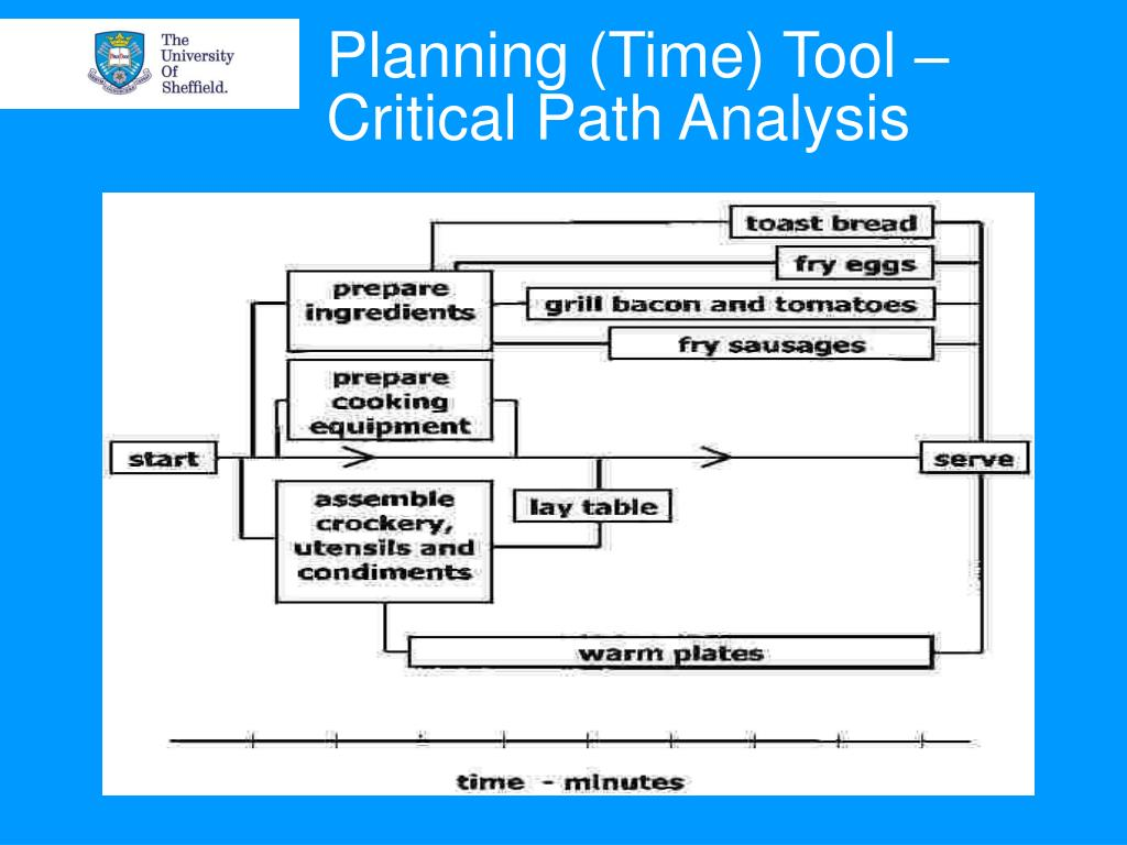 Planning (Time) Tool – Critical Path Analysis