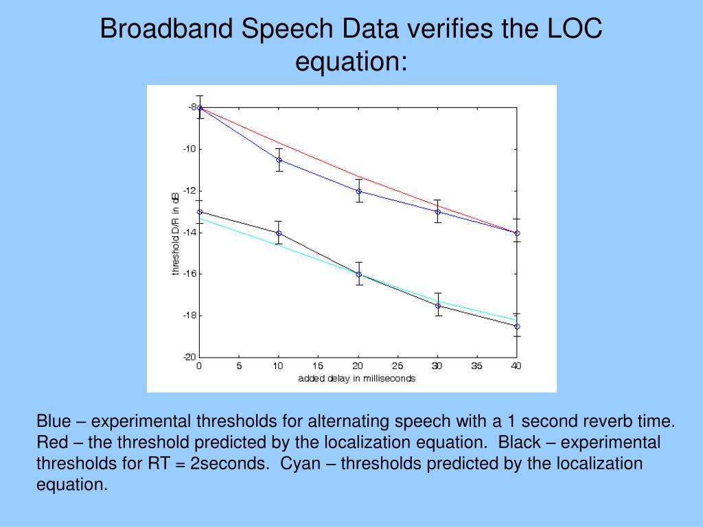Broadband Speech Data verifies the LOC equation: