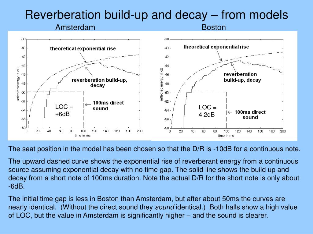 Reverberation build-up and decay – from models