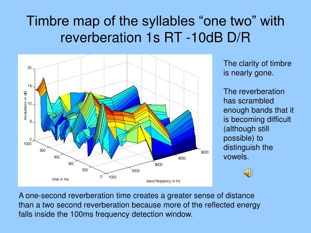 "Timbre map of the syllables ""one two"" with reverberation 1s RT -10dB D/R"