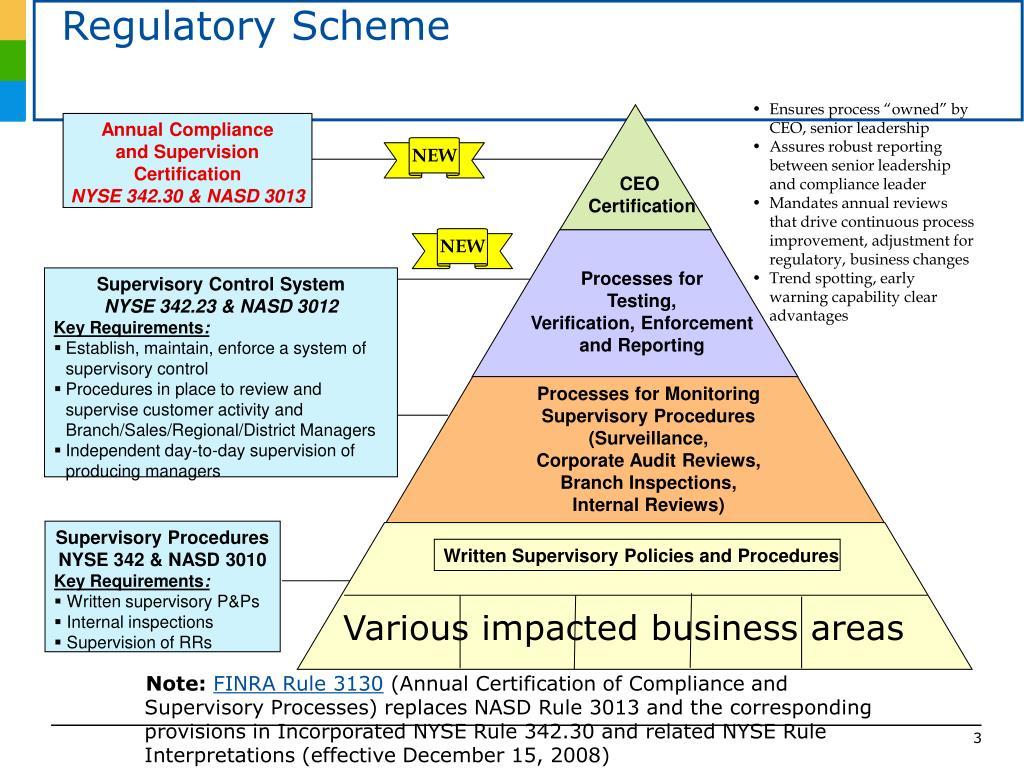 Regulatory Scheme