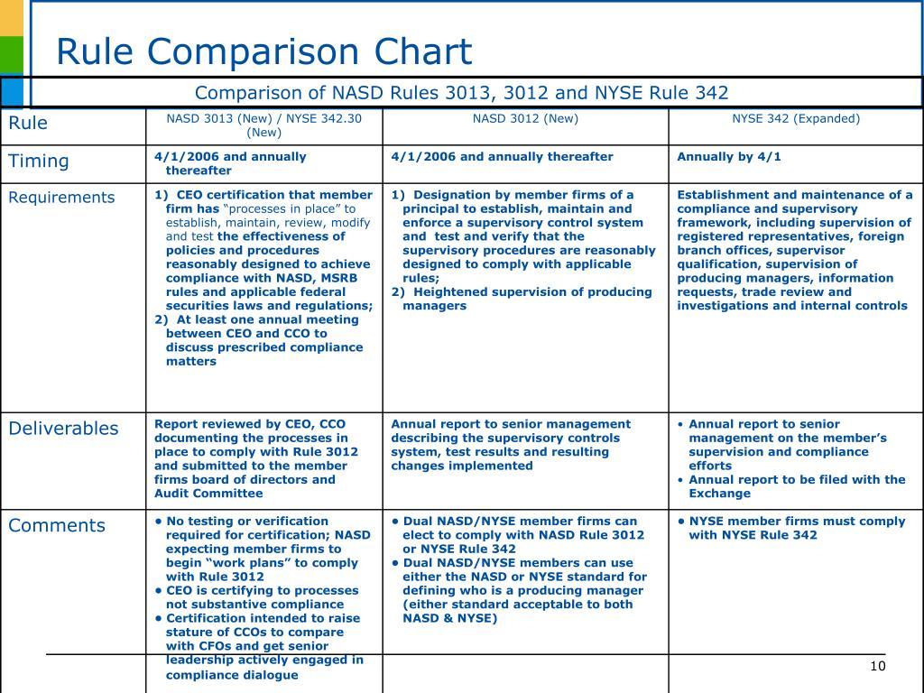 Rule Comparison Chart