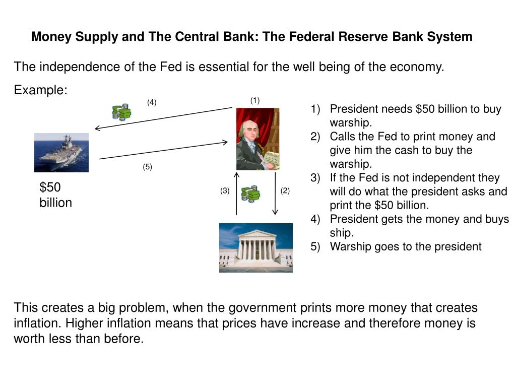 Money Supply and The Central Bank: The Federal Reserve Bank System