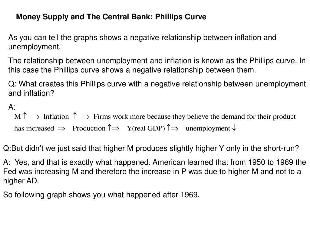 Money Supply and The Central Bank: Phillips Curve