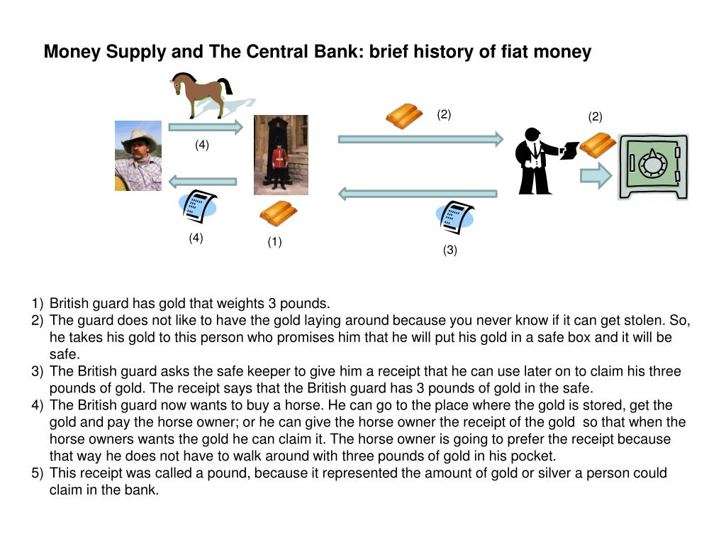 Money Supply and The Central Bank: brief history of fiat money