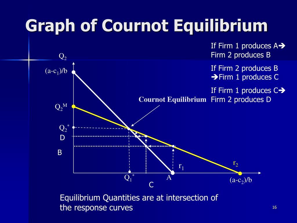 Graph of Cournot Equilibrium