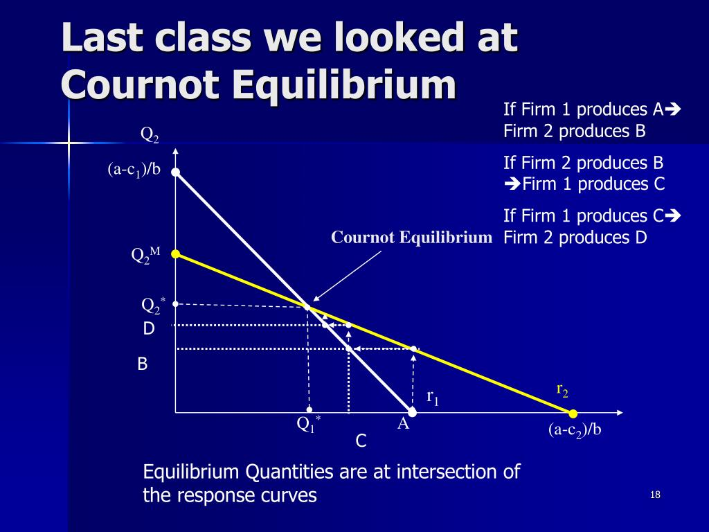 Last class we looked at Cournot Equilibrium
