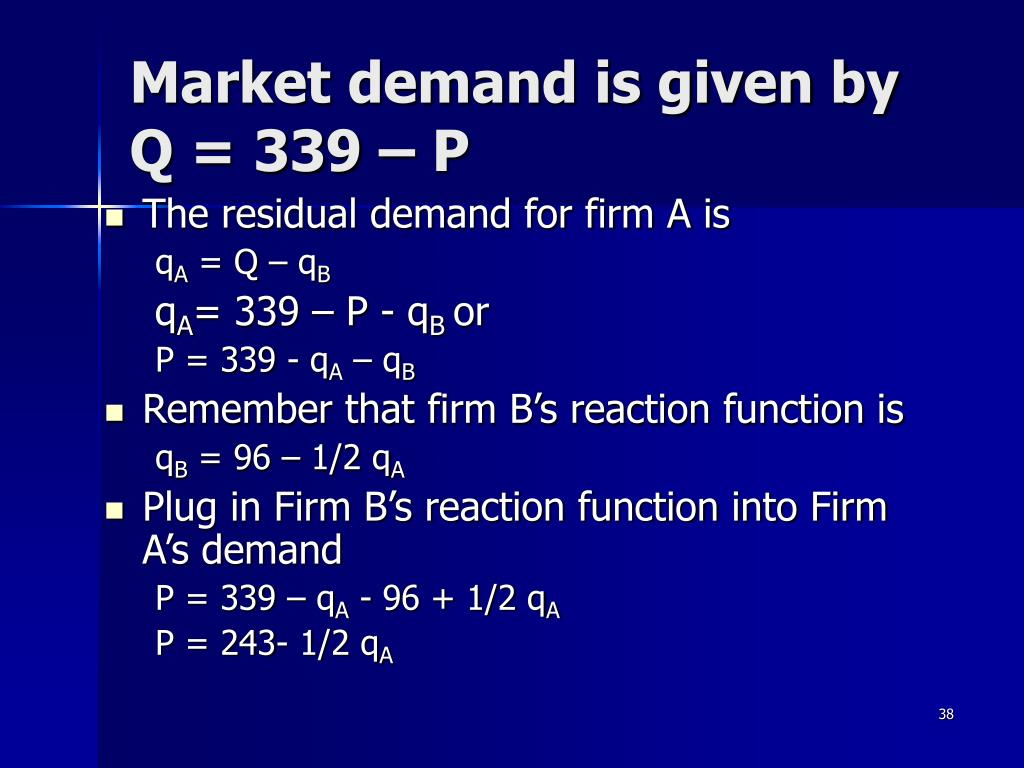 Market demand is given by