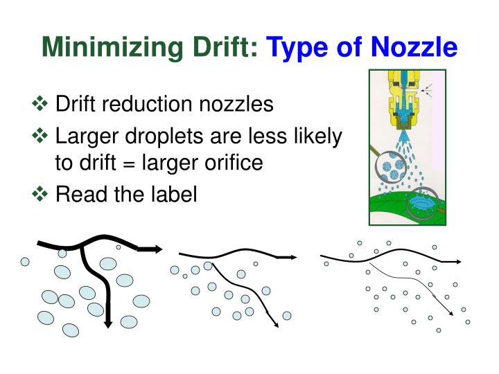 Minimizing Drift: