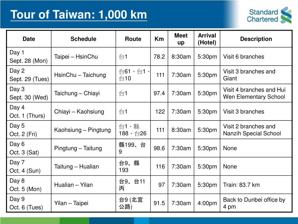 Tour of Taiwan: 1,000 km