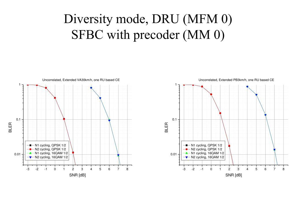 Diversity mode, DRU (MFM 0)
