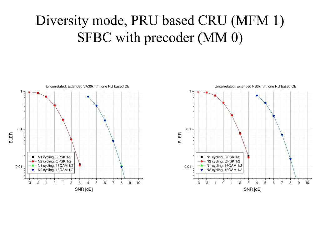 Diversity mode, PRU based CRU (MFM 1)
