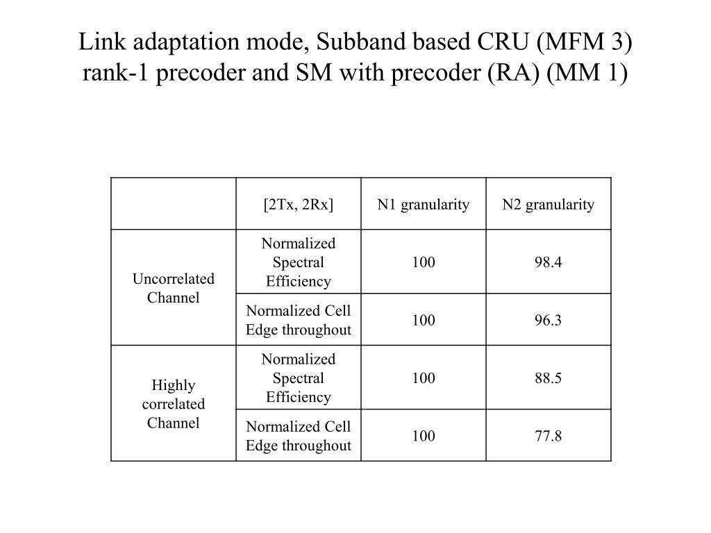 Link adaptation mode, Subband based CRU (MFM 3)