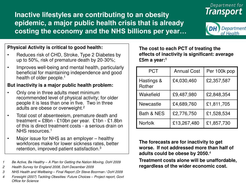 Inactive lifestyles are contributing to an obesity epidemic, a major public health crisis that is already costing the economy and the NHS billions per year…