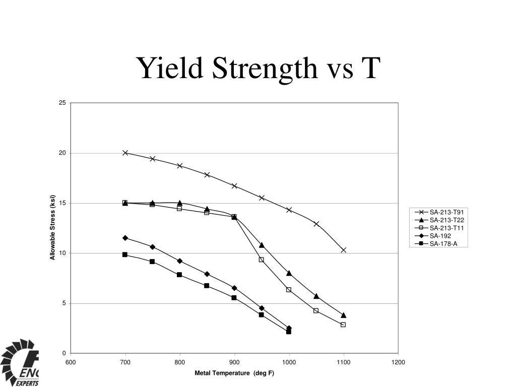Yield Strength vs T