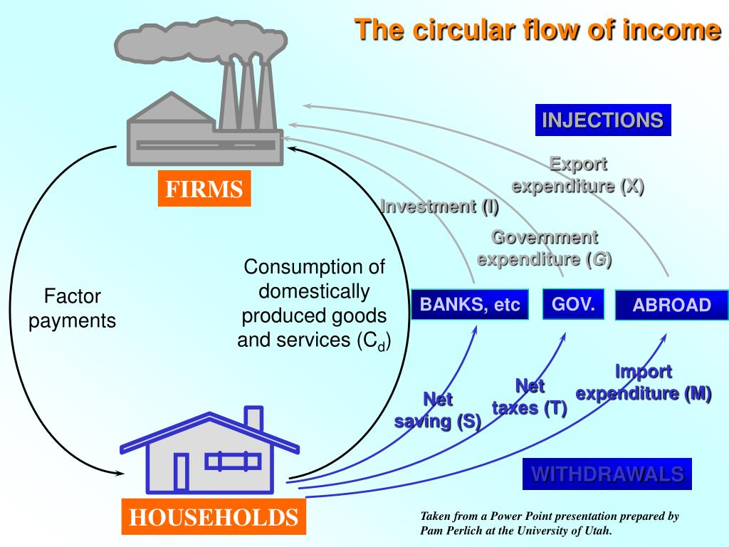 The circular flow of income