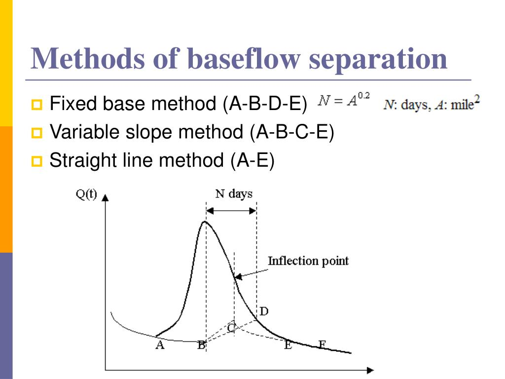 Methods of baseflow separation