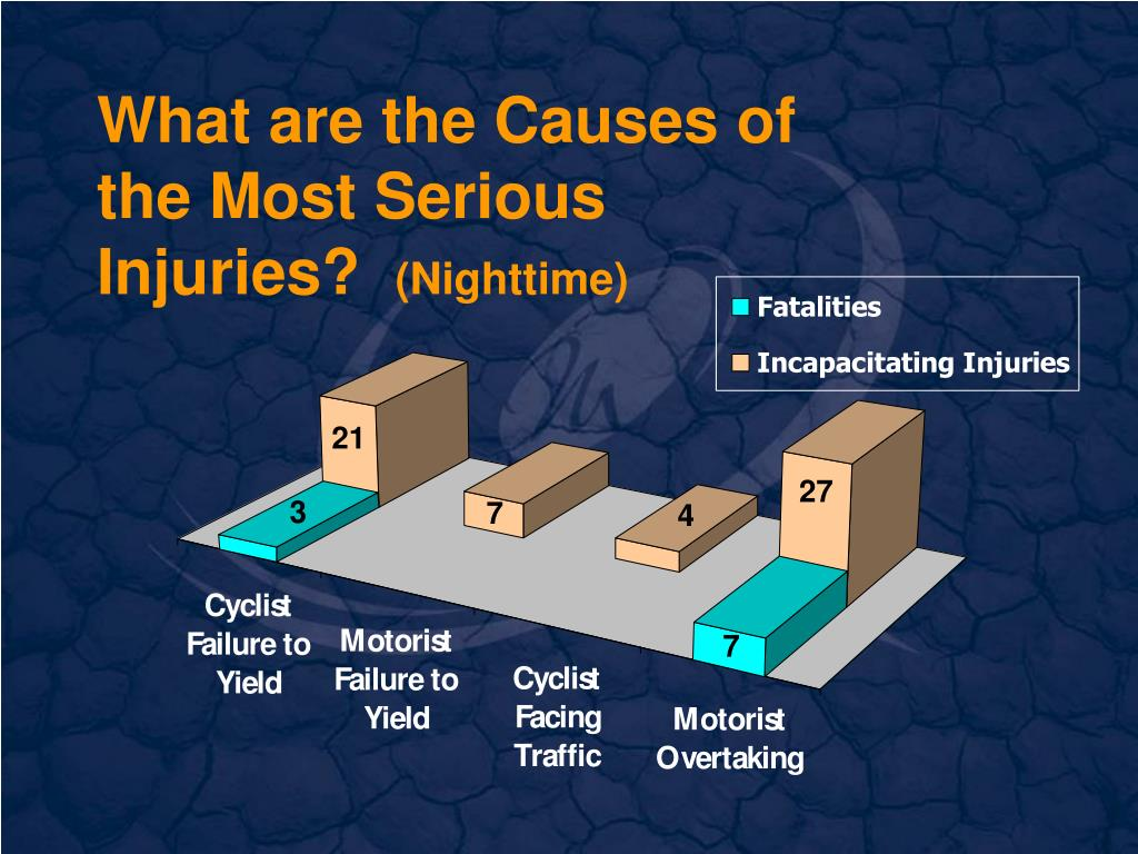 What are the Causes of the Most Serious Injuries?