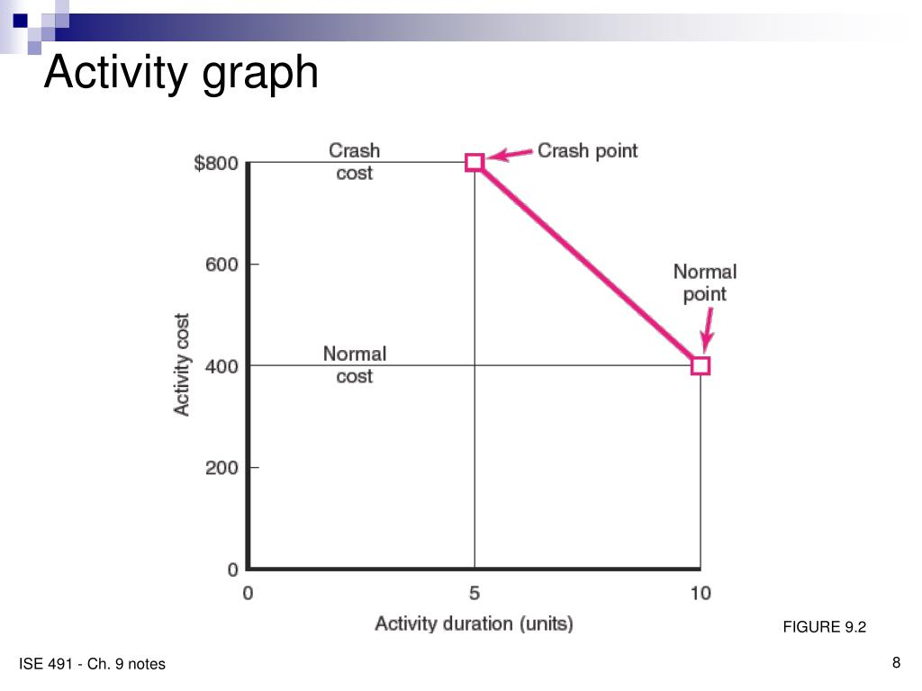 Activity graph