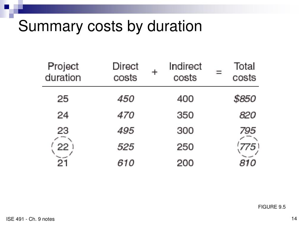 Summary costs by duration
