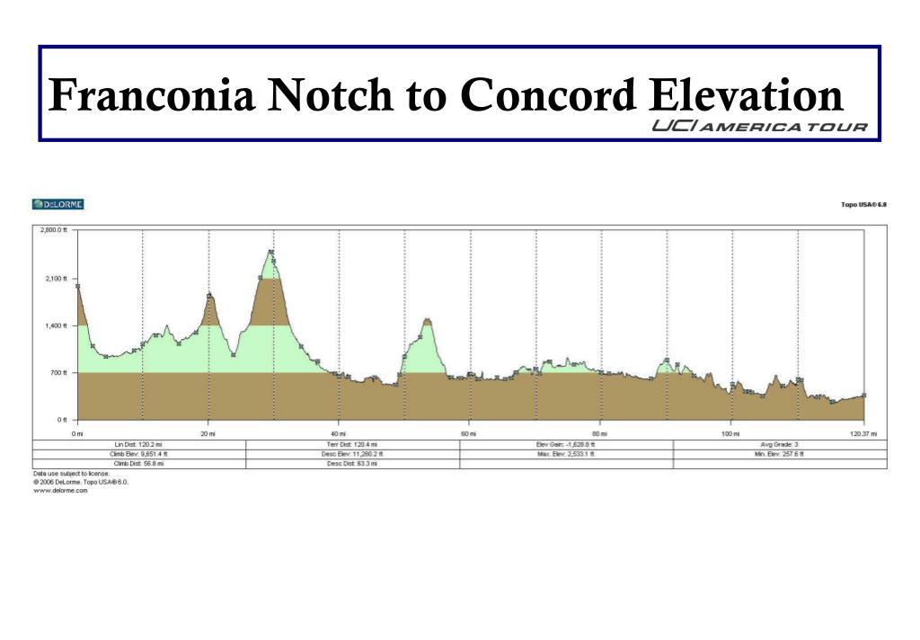 Franconia Notch to Concord Elevation