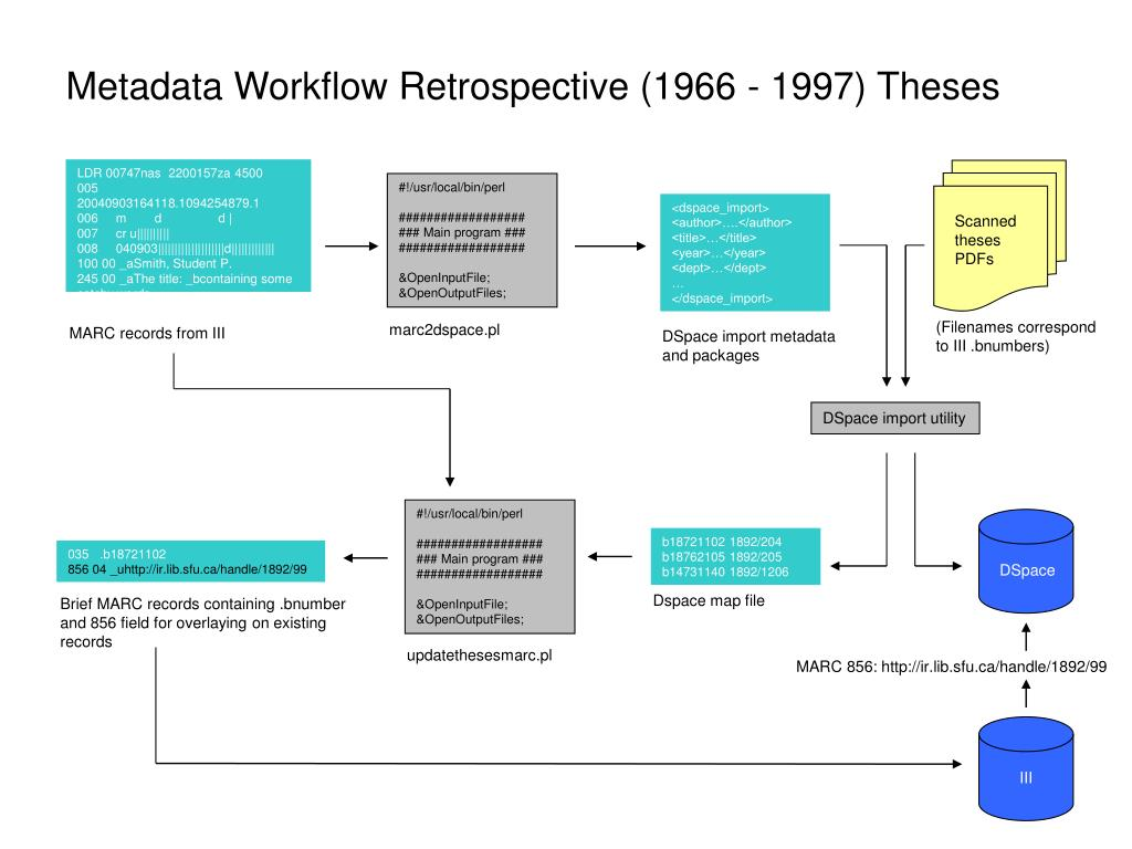 Metadata Workflow Retrospective (1966 - 1997) Theses