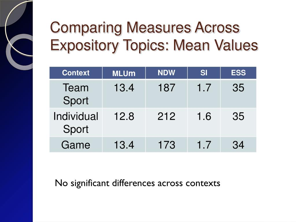 Comparing Measures Across Expository Topics: Mean Values
