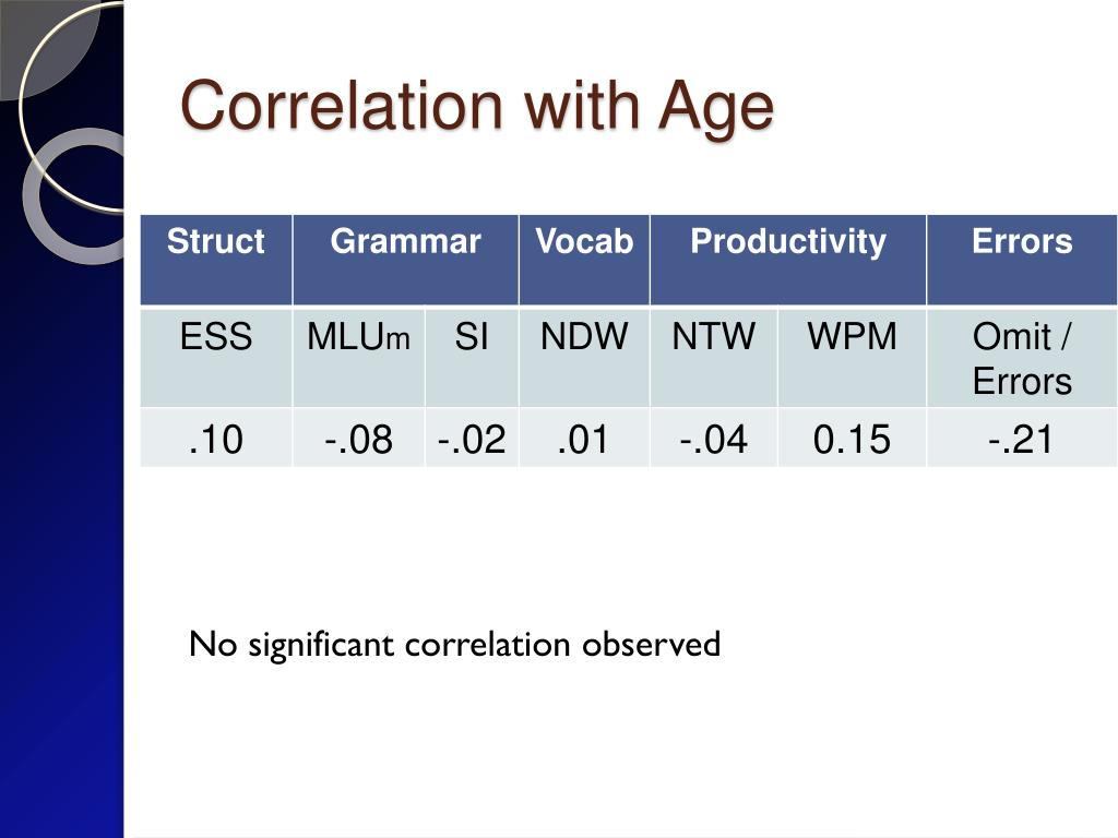 Correlation with Age