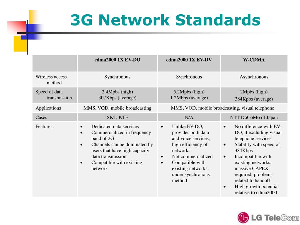 3G Network Standards
