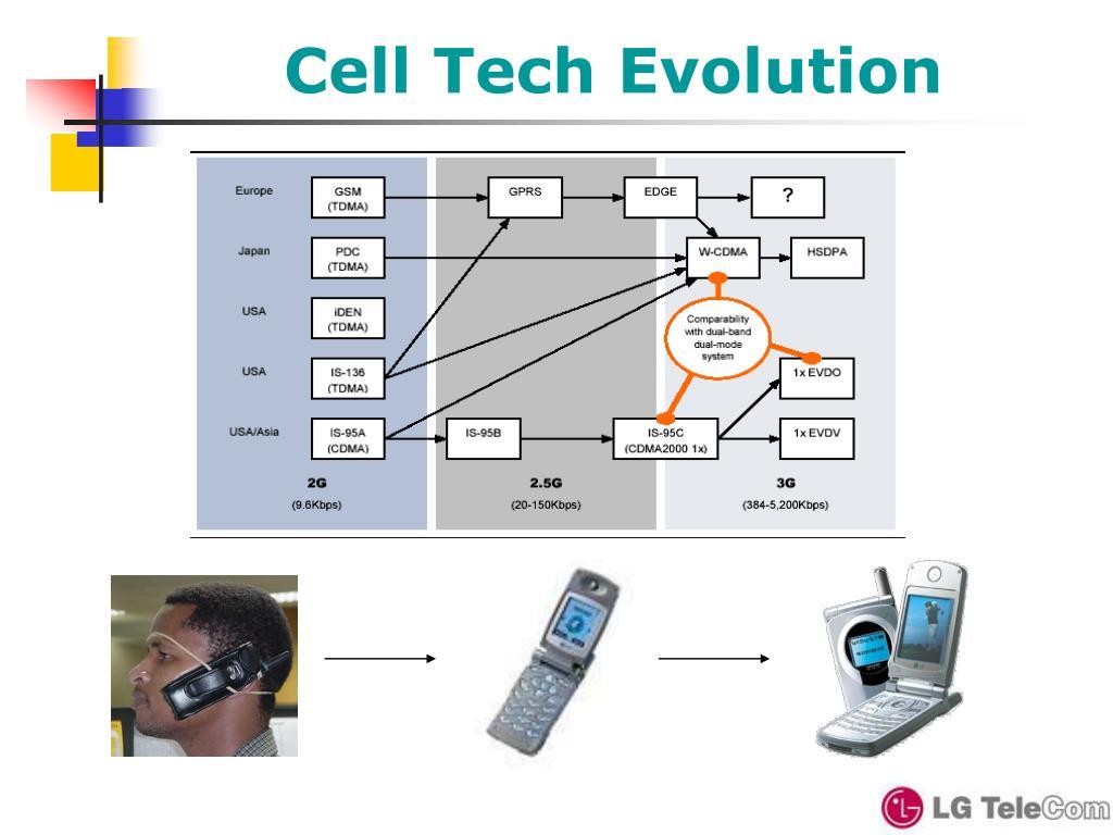 Cell Tech Evolution