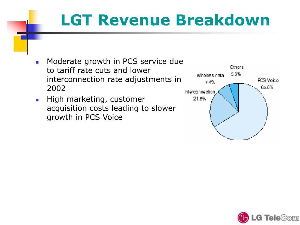LGT Revenue Breakdown