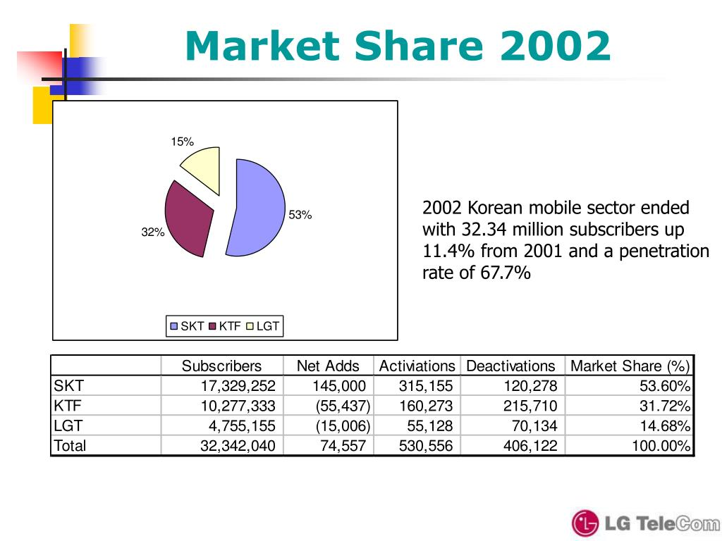 Market Share 2002