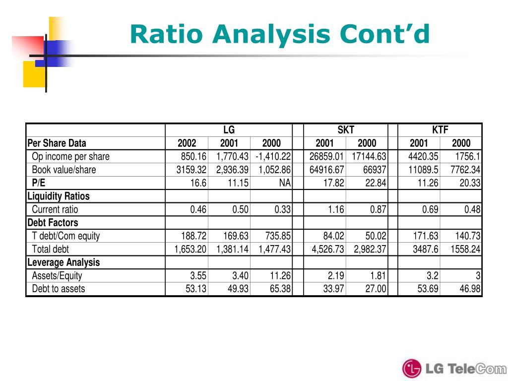 Ratio Analysis Cont'd