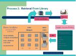 process 2 retrieval from library