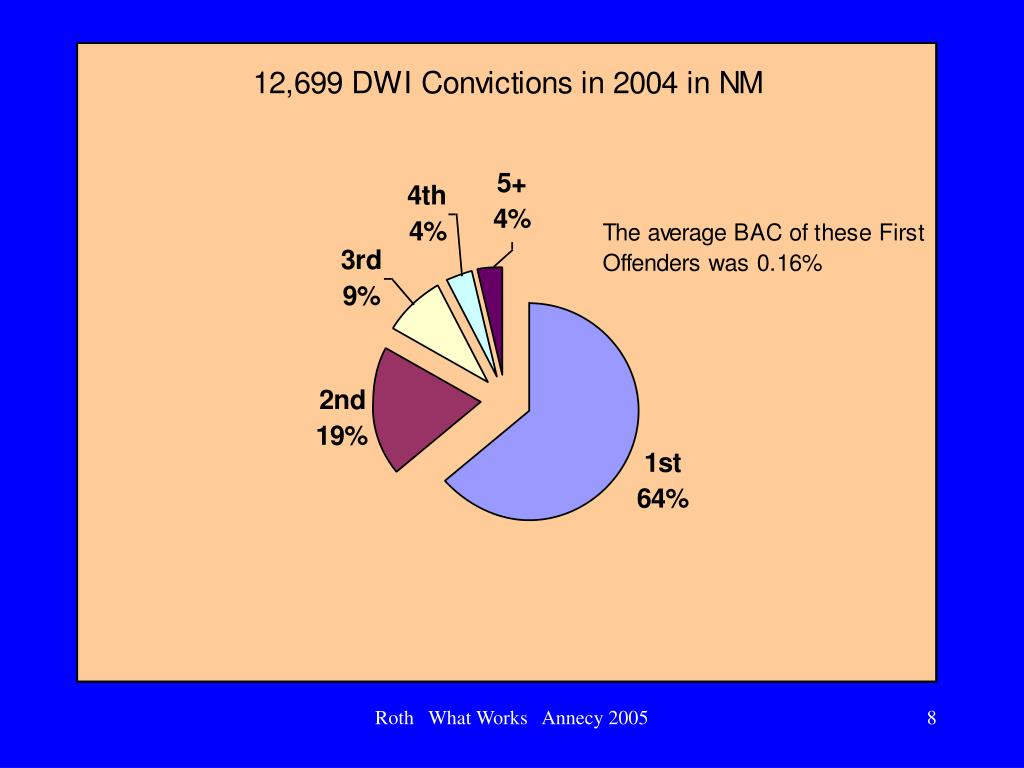 12,699 DWI Convictions in 2004 in NM