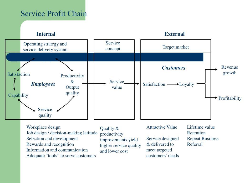 Service Profit Chain