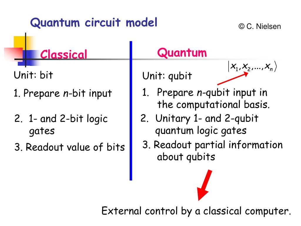 Quantum circuit model