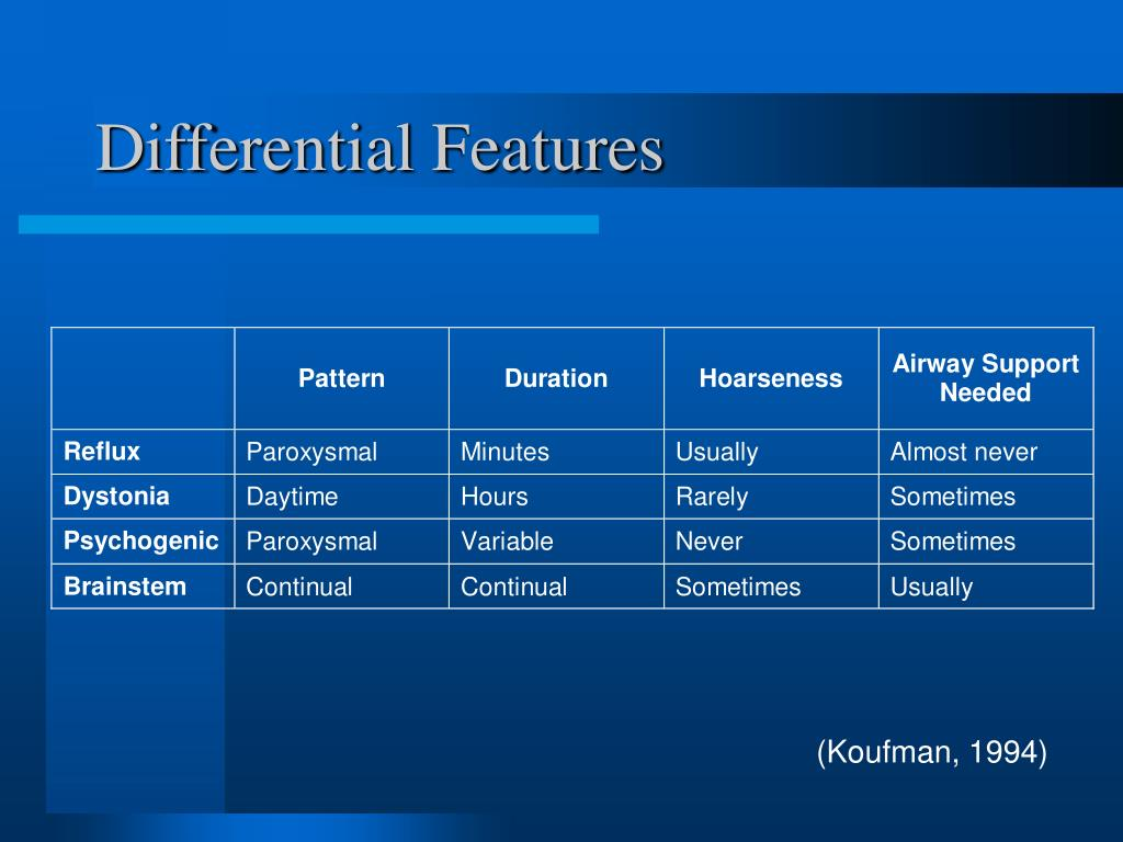 Differential Features