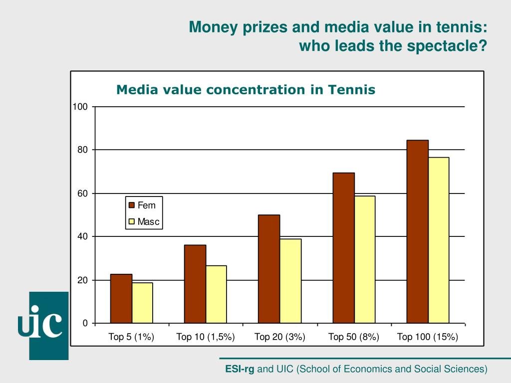 Media value concentration in Tennis