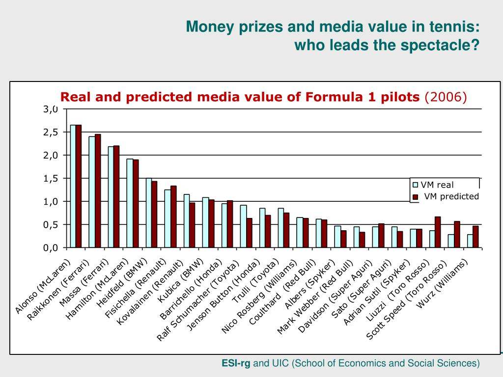 Real and predicted media value of Formula 1 pilots