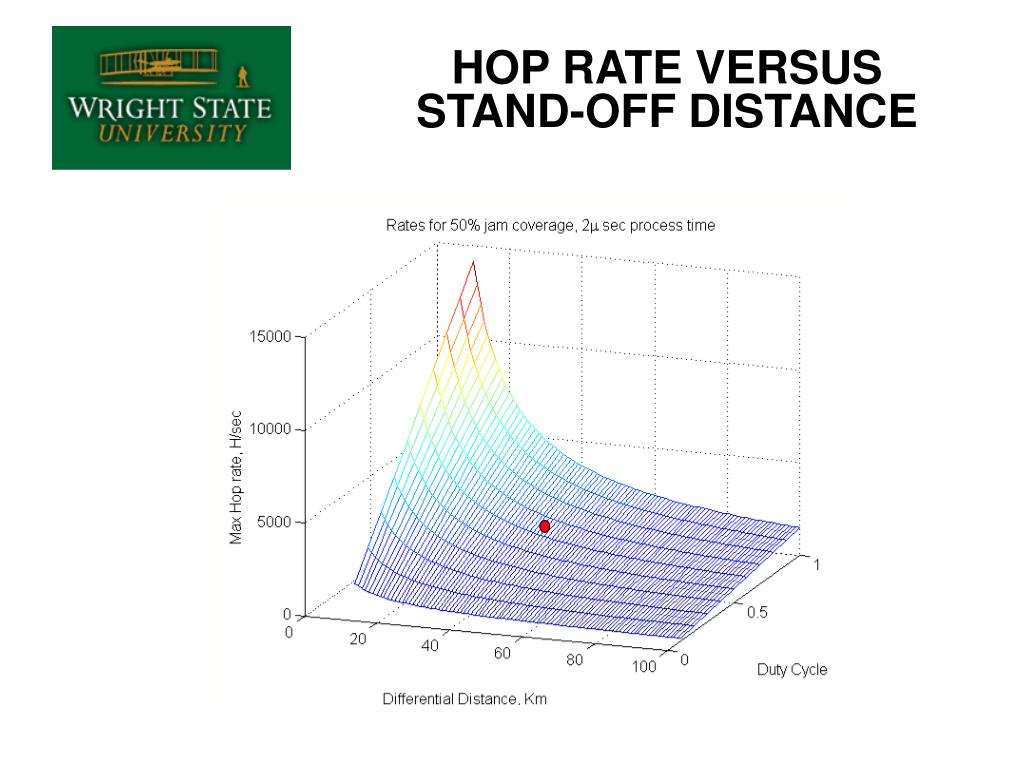 HOP RATE VERSUS