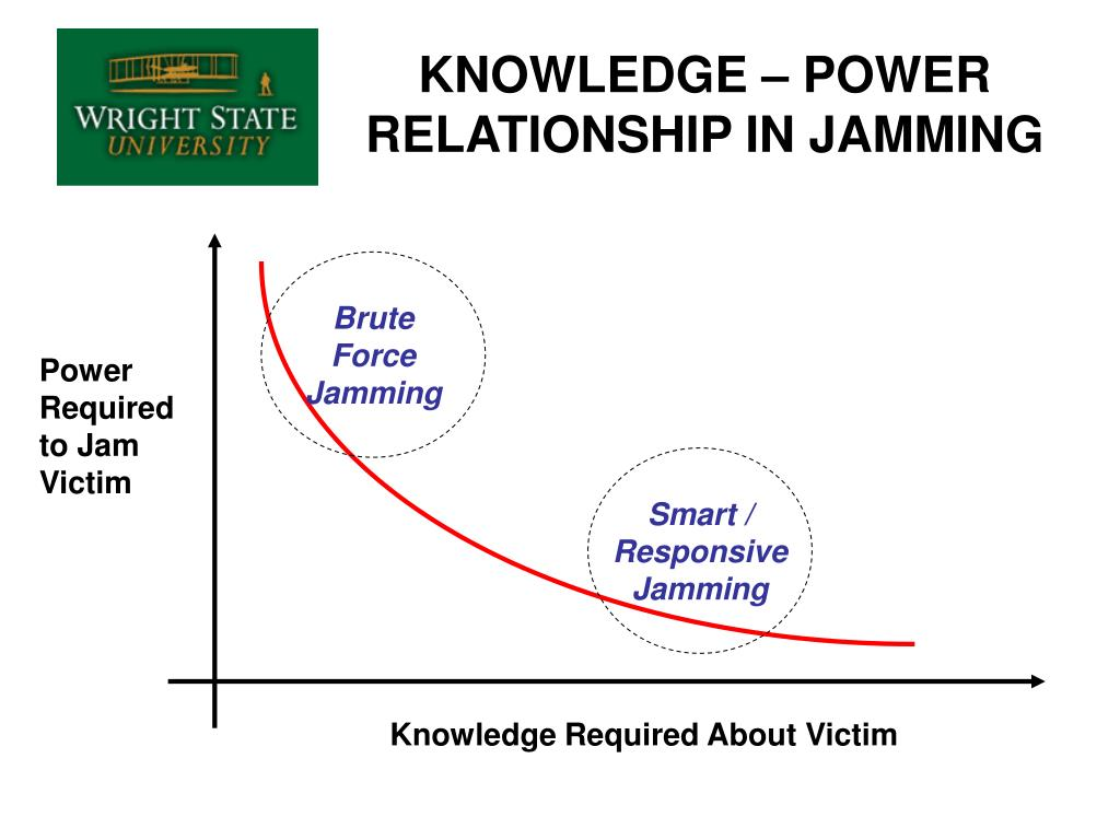 KNOWLEDGE – POWER RELATIONSHIP IN JAMMING
