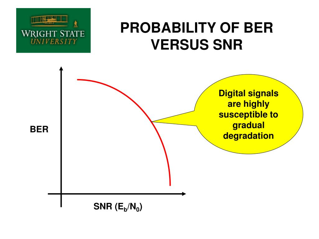 PROBABILITY OF BER VERSUS SNR