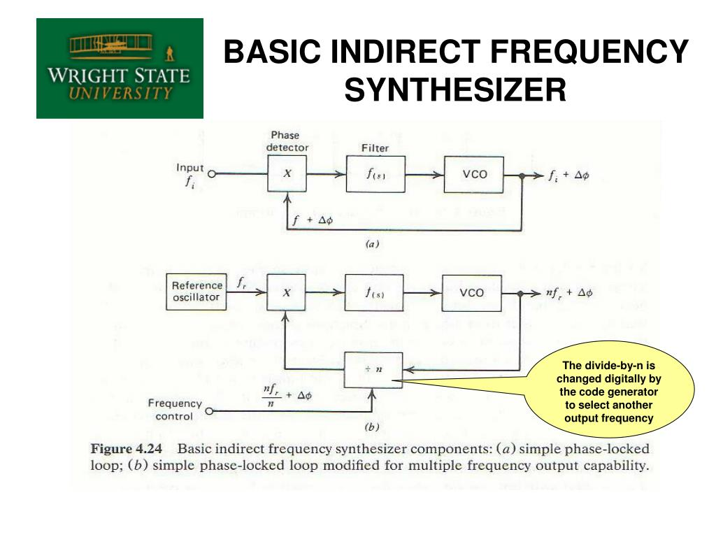 BASIC INDIRECT FREQUENCY SYNTHESIZER