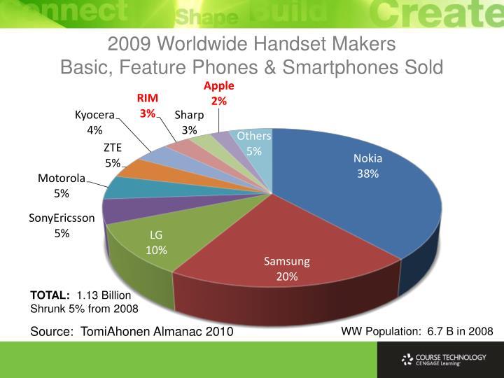 Source:  TomiAhonen Almanac 2010